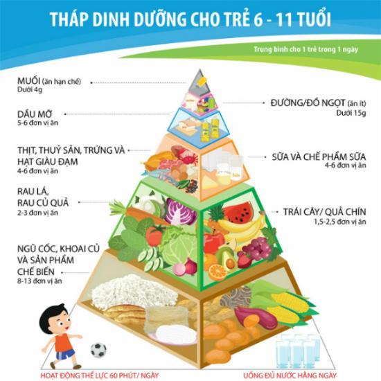 4 nhóm thực phẩm hỗ trợ trẻ tăng đến 12cm một năm