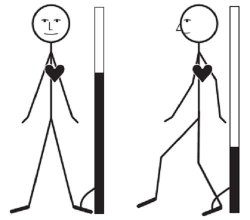 Thực nghiệm đo áp lực tĩnh mạch nông khi đứng yên và di chuyển  Trái: khi đứng yên, cột nước dâng cao ngang tim  Phải: khi di chuyển cổ chân liên tục, cột nước giảm xuống