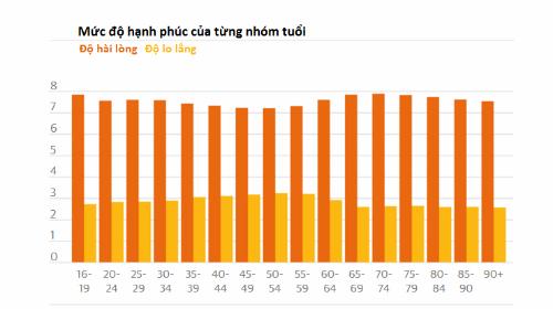 Bảng đo mức độ hạnh phúc của từng nhóm tuổi. Nguồn: The Guardian.