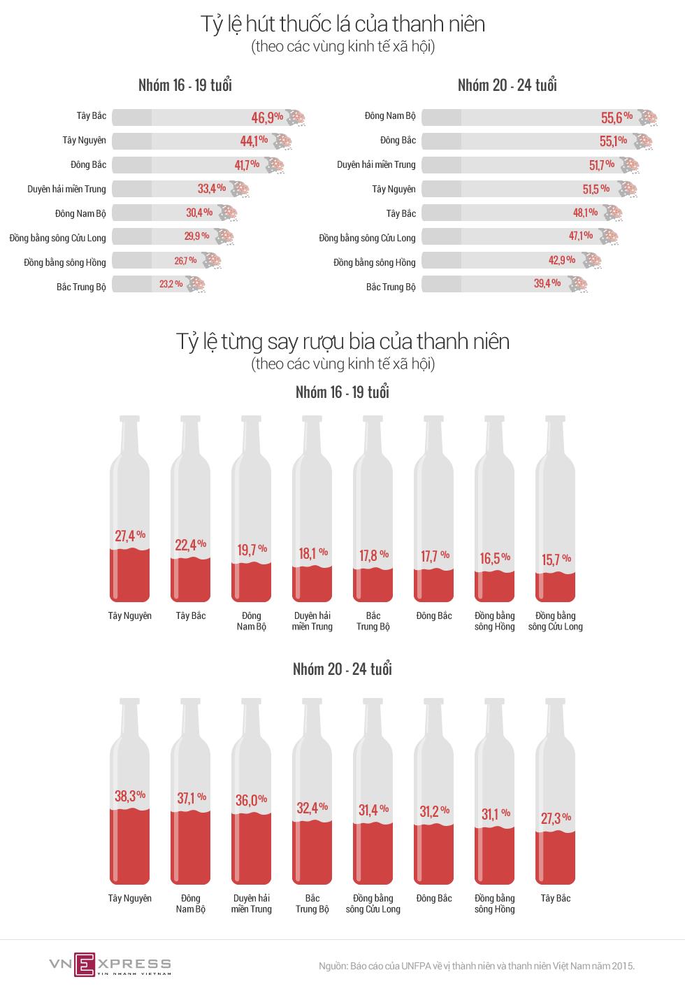 Thanh niên Việt uống rượu hút thuốc từ tuổi đôi mươi