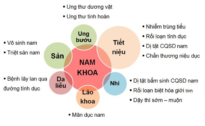 kham-tu-van-mien-phi-benh-nam-khoa-tai-tp-hcm