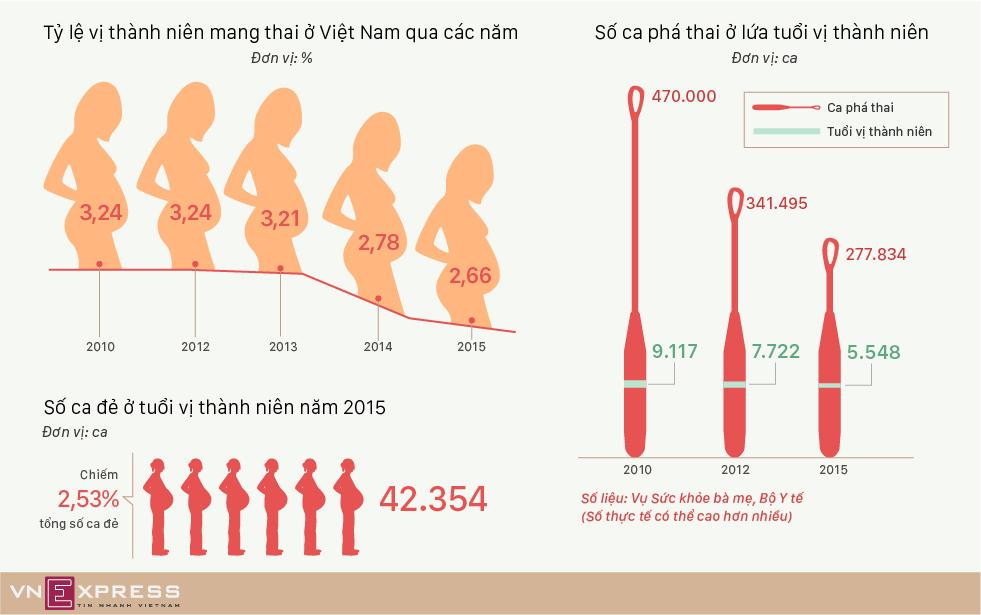 Thực trạng thanh nữ phá thai ở Việt Nam