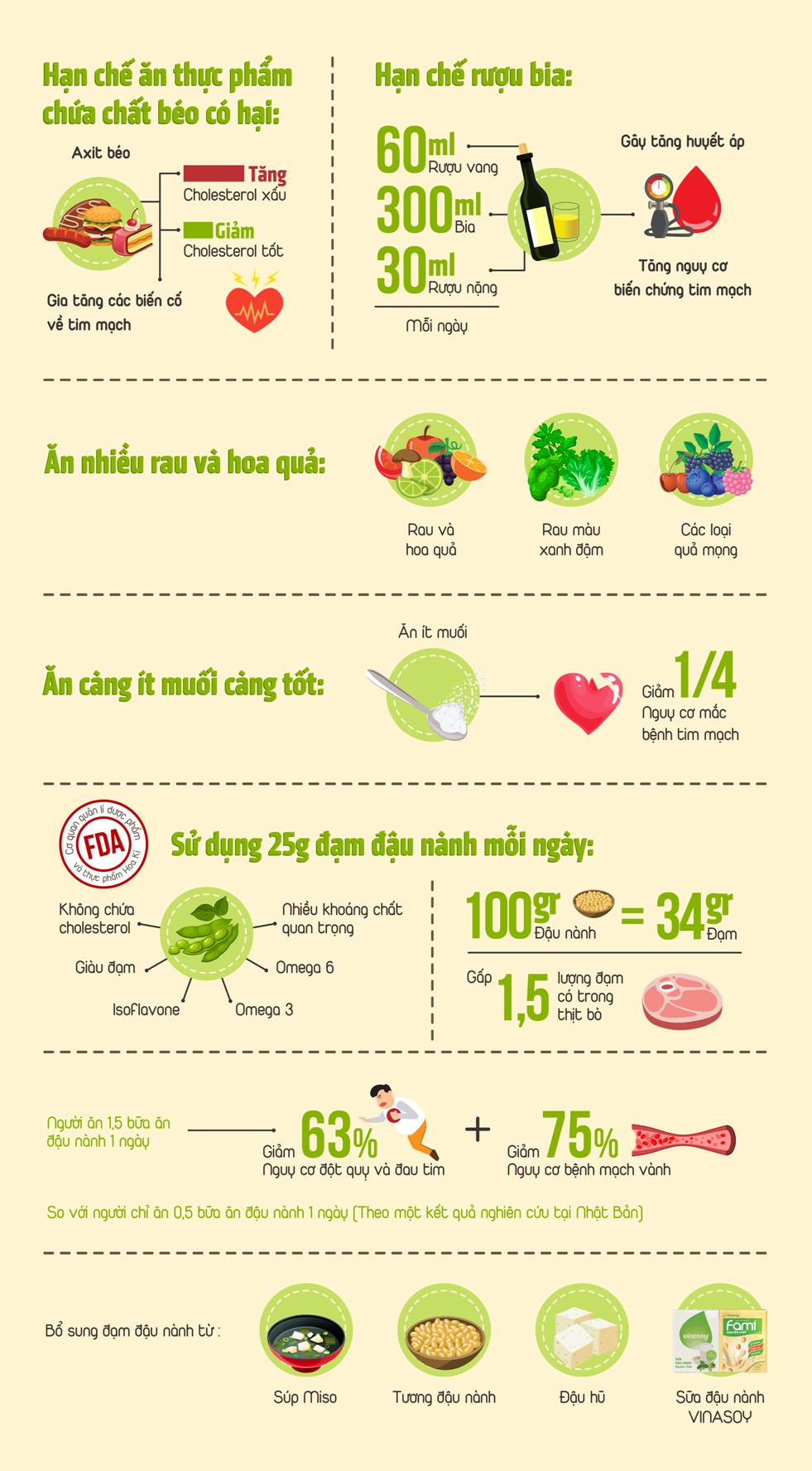 5 cách ăn uống giúp tránh bệnh tim mạch