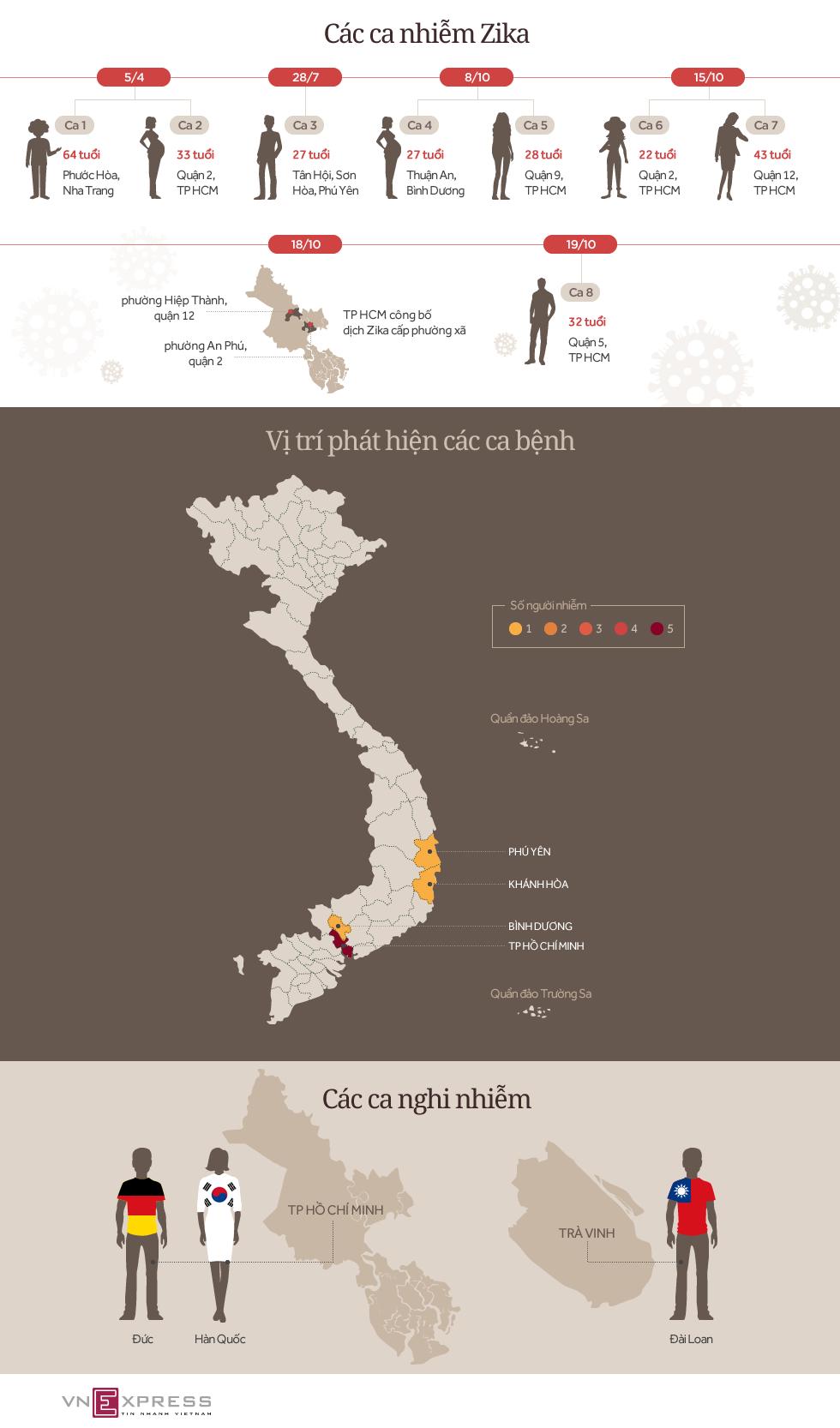 Virus Zika tràn vào Việt Nam như thế nào