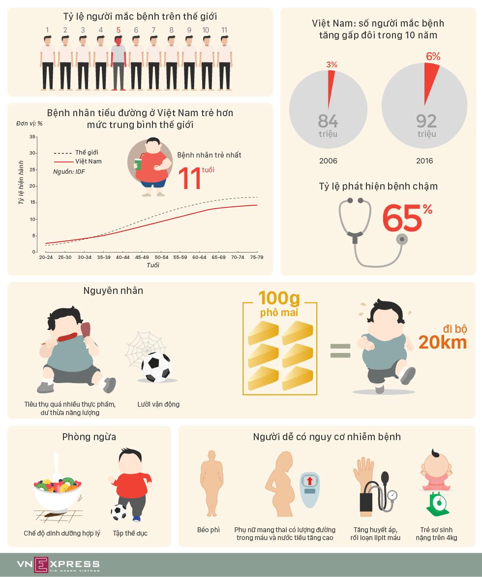 Bệnh tiểu đường tấn công người trẻ Việt Nam