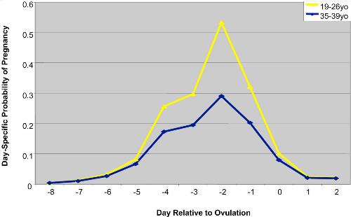 Biểu đồ Khả năng có thai dự vào ngày quan hệ vơ chồng, tính theo ngày rụng trứng Trục hoành: Ngày trong tháng tính theo ngày rụng trứng (ngày 0) Trục tung: Khả năng có thai trong tháng đó Đường màu vàng: với phụ nữ 19-26 tuổi Đường màu xanh dương: với phụ nữ 35-39 tuồi
