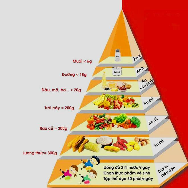 Tháp dinh dưỡng không thịt giúp eo thon, dáng đẹp