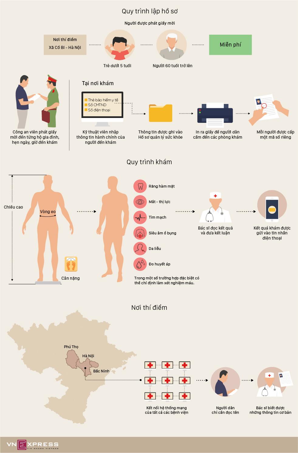 Quy trình dân Hà Nội khám lập hồ sơ sức khỏe