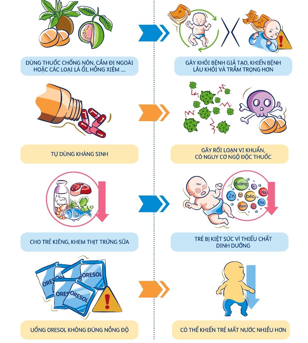 Những sai lầm khi chăm sóc trẻ bị tiêu chảy