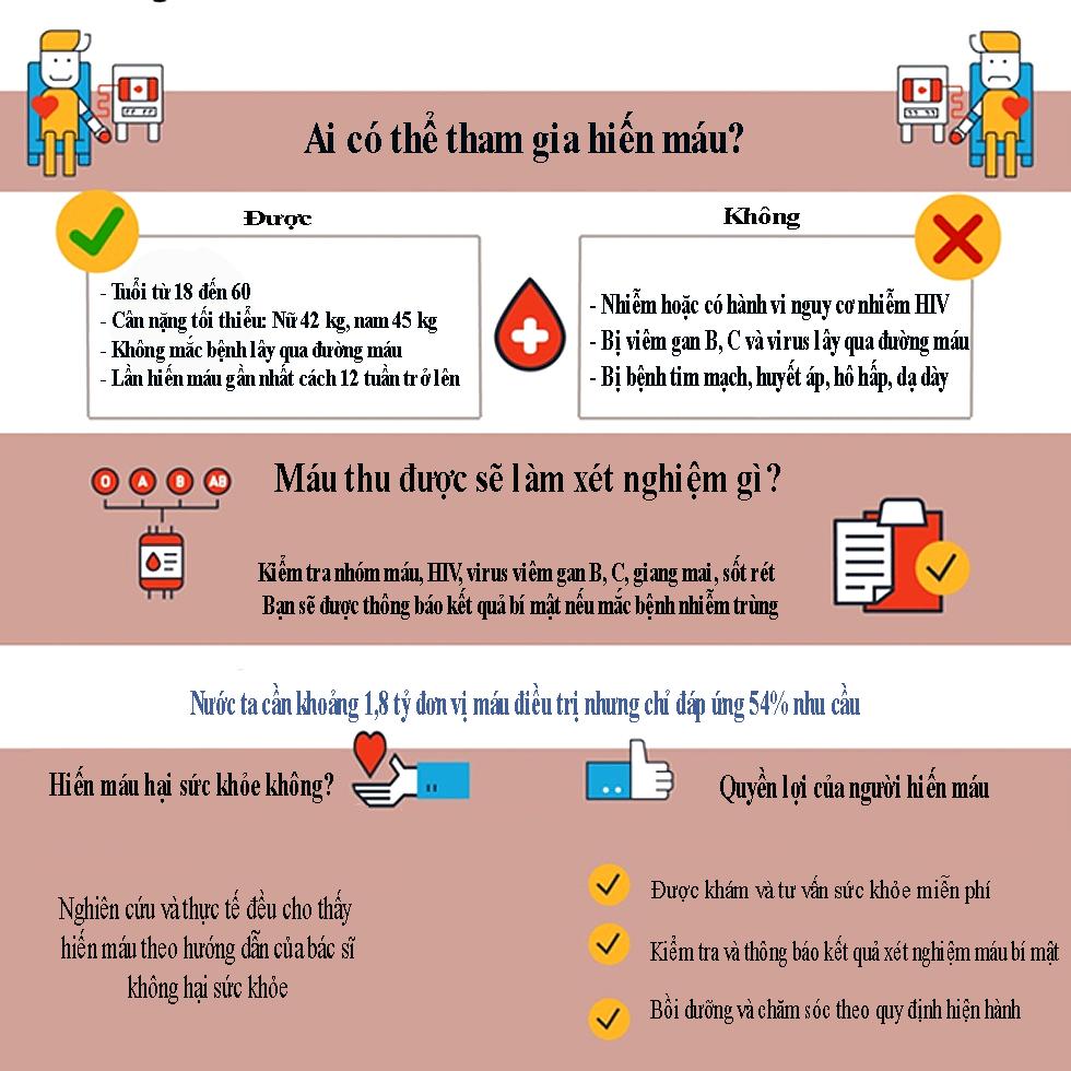 Người nào đủ điều kiện hiến máu nhân đạo?