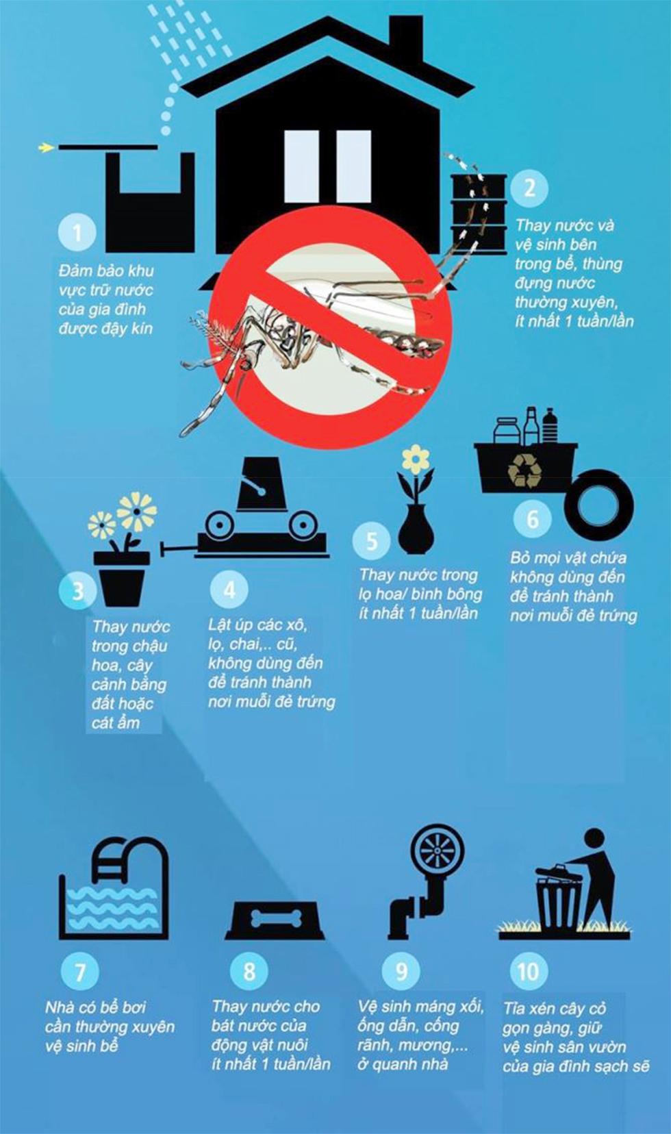 10 việc cần làm để giữ vệ sinh nhà phòng sốt xuất huyết