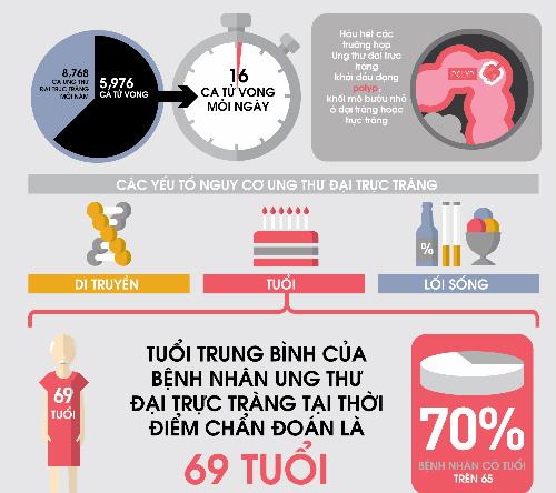 Dịch tễ ung thư đại trực tràng tại Việt Nam.