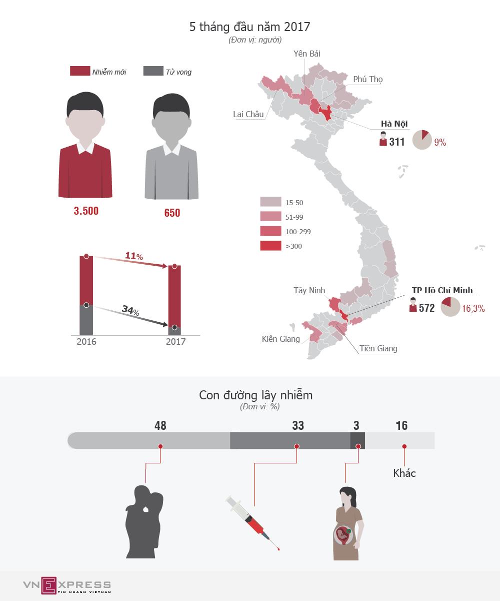 Người TP HCM và Hà Nội nhiễm HIV nhiều nhất nước