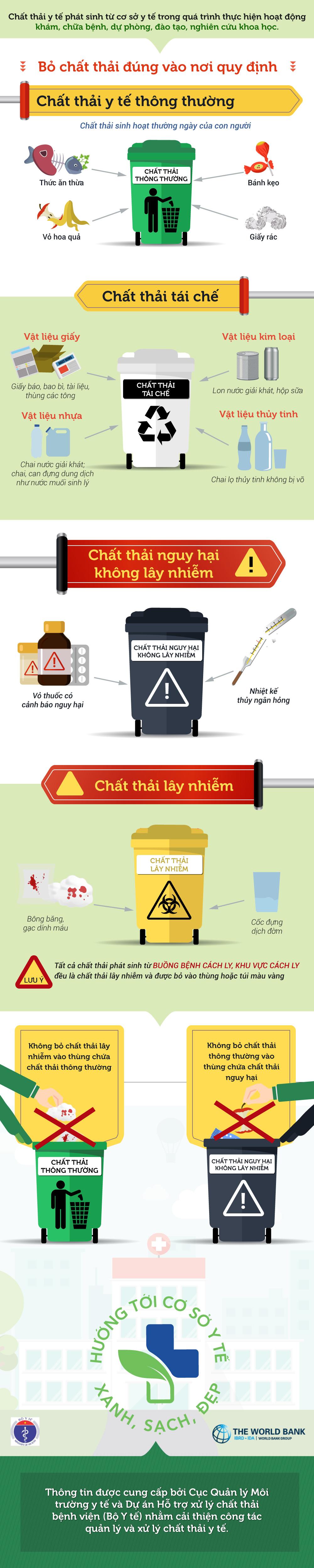 Cách dùng 4 loại thùng rác bệnh viện có thể bạn chưa biết