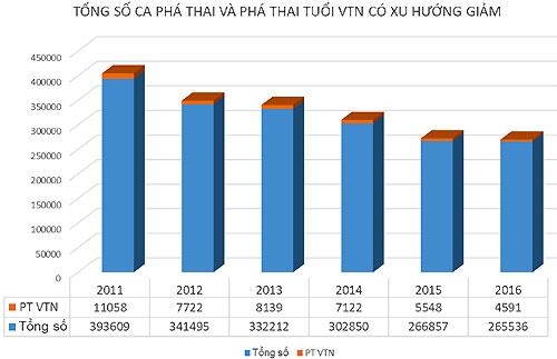 moi-nam-viet-nam-co-300000-ca-pha-thai