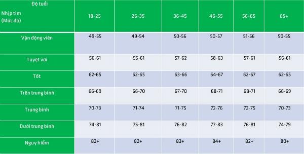 Bảng nhịp tim tiêu chuẩn của nam giới theo độ tuổi.