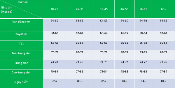 Bảng nhịp tim tiêu chuẩn của nữ giới theo độ tuổi.