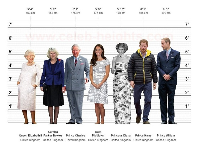 celebrity-height-chart-from-celeb-heights-com-RoyalFamily-1526545617_680x0.jpg