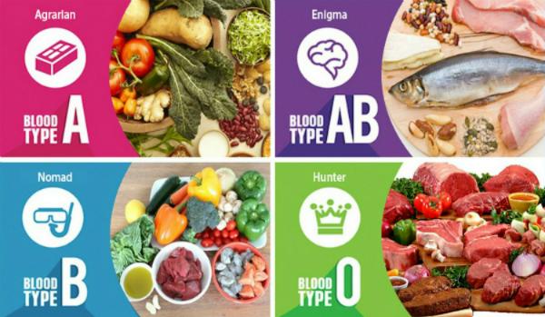 Ăn gì phù hợp với từng nhóm máu?