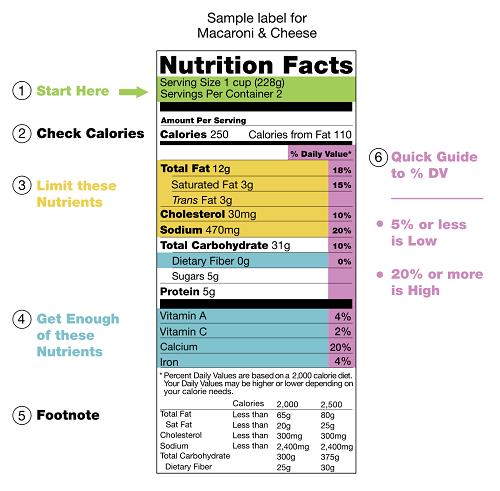 Ví dụ về nhãn dinh dưỡng trên thực phẩm chế biến sẵn.