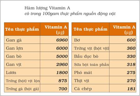 Hàm lượng sắt và vitamin A có trong 100g thực phẩm. Nguồn: Viện Dinh dưỡng.