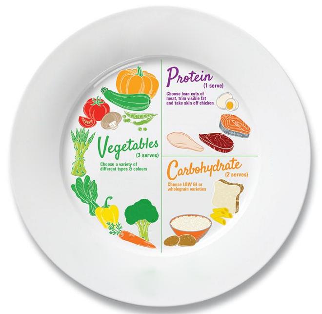 Đĩa dinh dưỡng được chia thành các phần rau củ, trái cây, chất đạm, chất bột đường dễ dàng áp dụng cho bữa ăn.