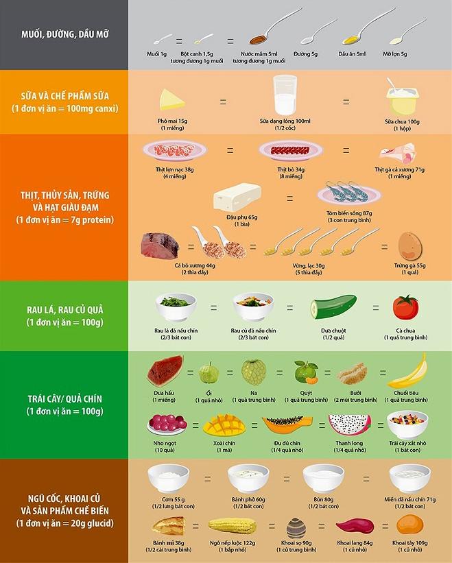 Đơn vị ăn của một số thực phẩm giúp phụ huynh tính toán thực phẩm cho trẻ 6-11 tuổi.
