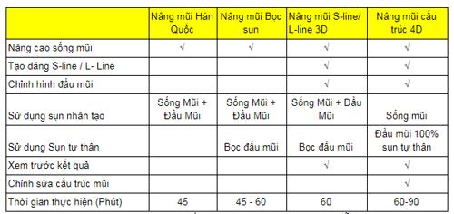 nhung-lam-tuong-ve-nang-mui-cau-truc-4d