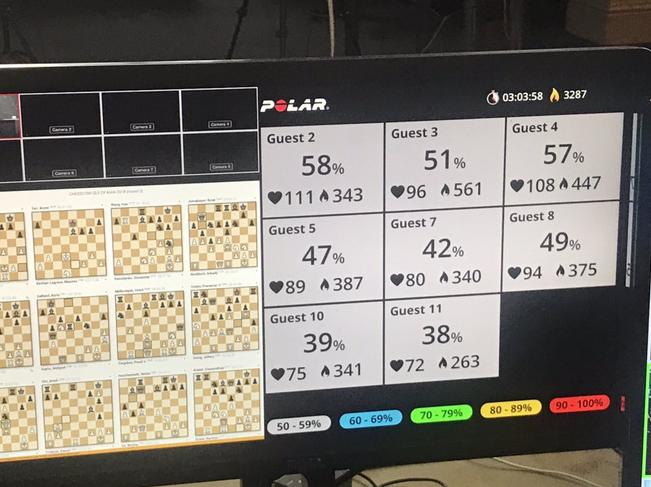 Trên màn hình hiển thị tim một người chơi cờ vua đang đập ở 111 nhịp/phút. Ảnh: Sbnation
