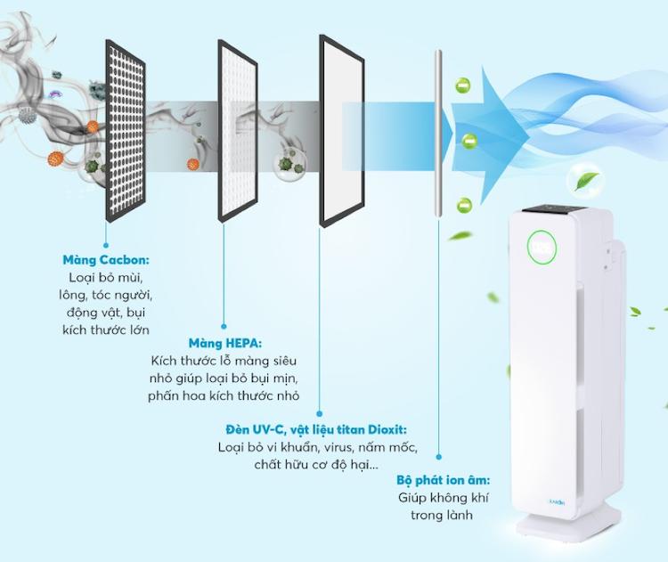 Máy lọc không khí Karofi với màng lọc Hepa góp phần hỗ trợ loại bỏ bụi, chất gây dị ứng, phấn hoa có kích thước lớn hơn 0,3 micromet.