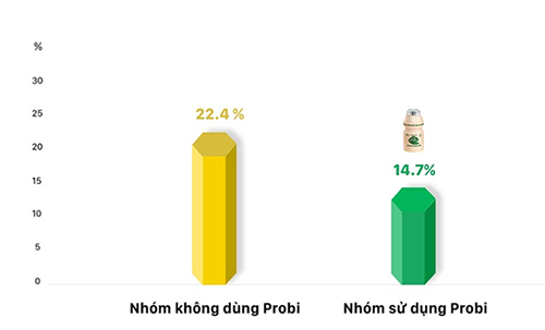 Theo kết quả nghiên cứu lâm sàng của Viện Dinh dưỡng Quốc gia Việt Nam, Vinamilk Probi giúp giảm tỷ lệ mắc cúm A và B ở nhóm dùng Probi so với nhóm không dùng (14,7% so với 22,4%).