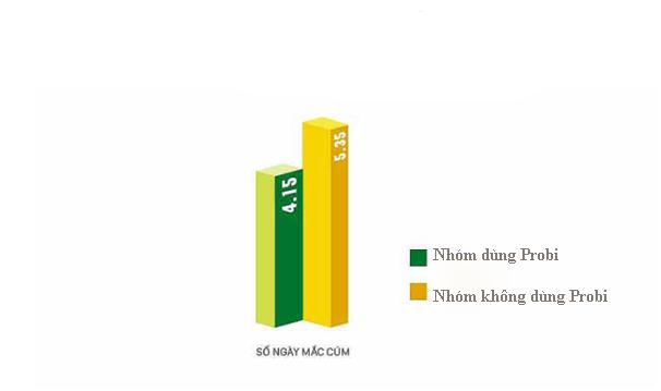 Kết quả nghiên cứu lâm sàng của Viện Dinh dưỡng Quốc gia Việt Nam về hiệu quả của sữa chua uống men sống Vinamilk Probi lên tình trạng dinh dưỡng và mắc cúm ở trẻ (2016).