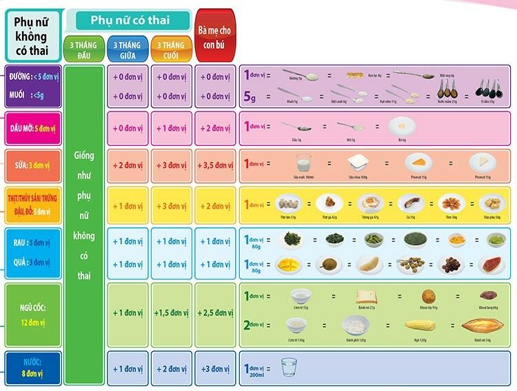 Tháp dinh dưỡng hợp lý cho phụ nữ có thai và bà mẹ cho con bú. Nguồn: Viện Dinh dưỡng Quốc gia.